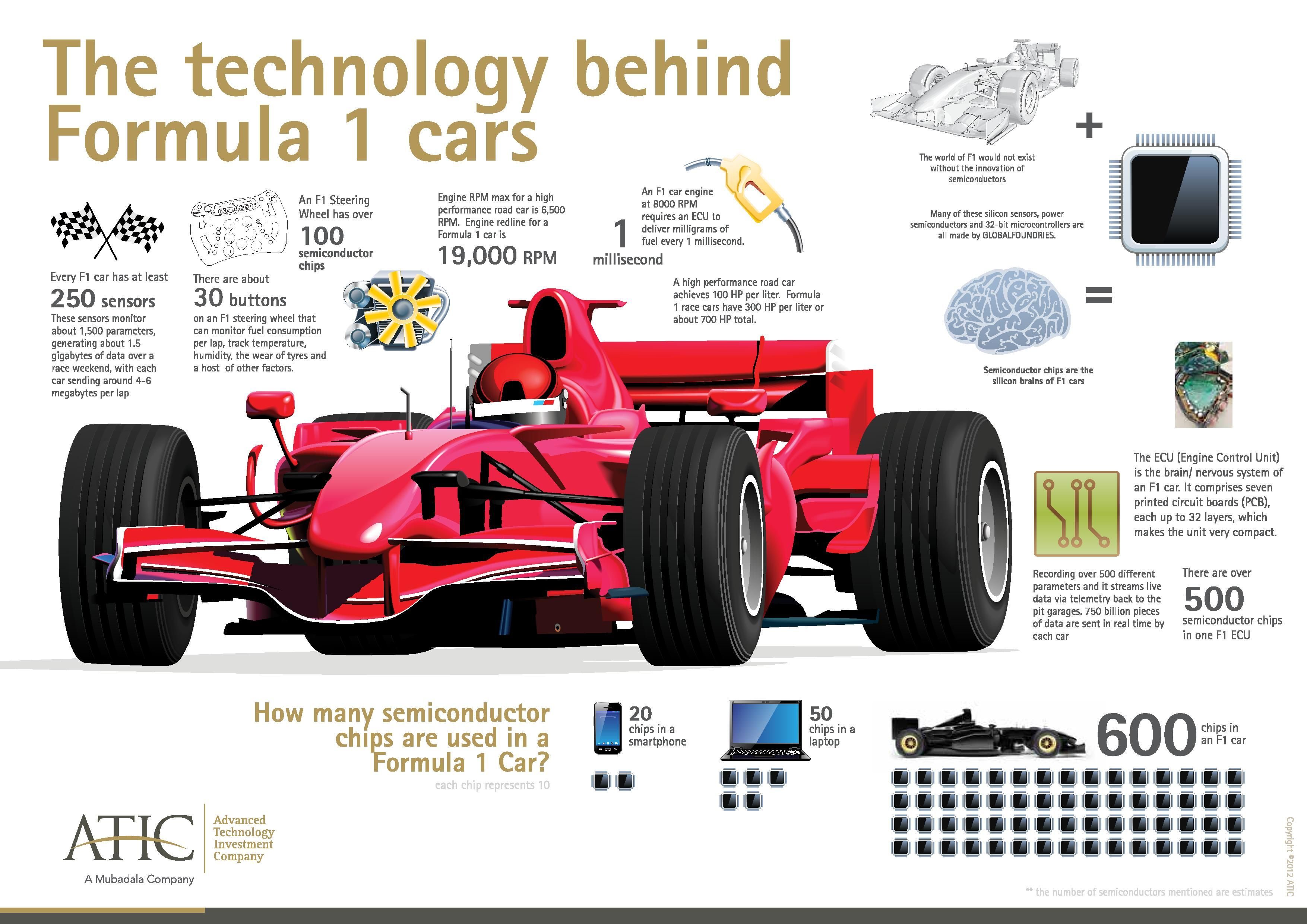 Do you know how many semiconductor chips are used in an #F1 car ...