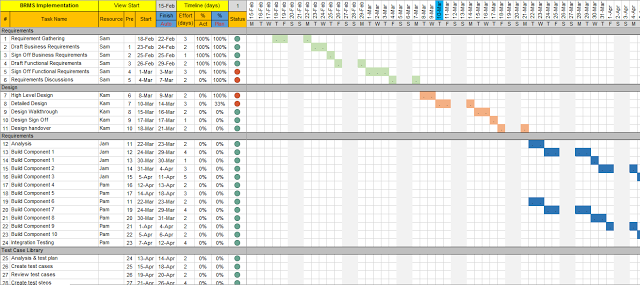 Project Plan Excel Template With Gantt Chart And Traffic Lights