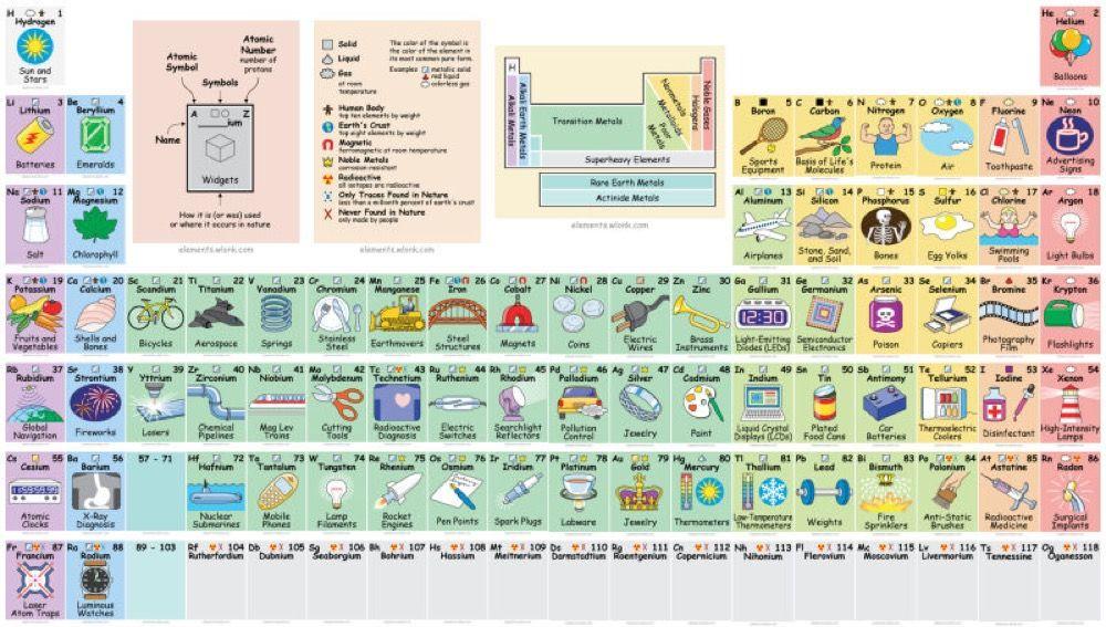 Risultati immagini per tavola periodica divertente scienza per - best of tabla periodica nombres familias