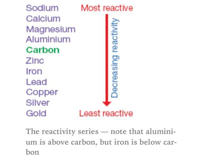 Reactivity series aqa c1 pinterest aqa and chemistry reactivity series aqachemistry urtaz Images