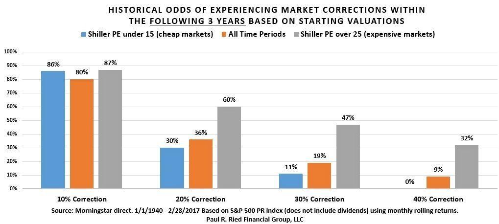 stock market correction history chart