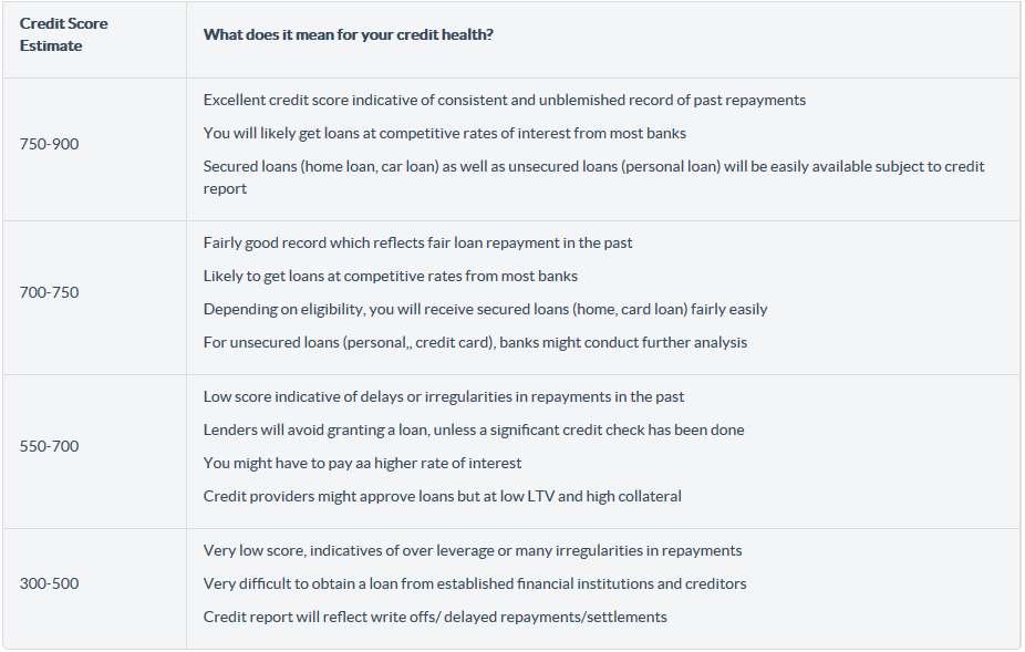 What Is A Good Credit Score Https Www Bankbazaar Com Cibil How To Improve Cibil Credit Score Html Creditscor Credit Score Good Credit Good Credit Score