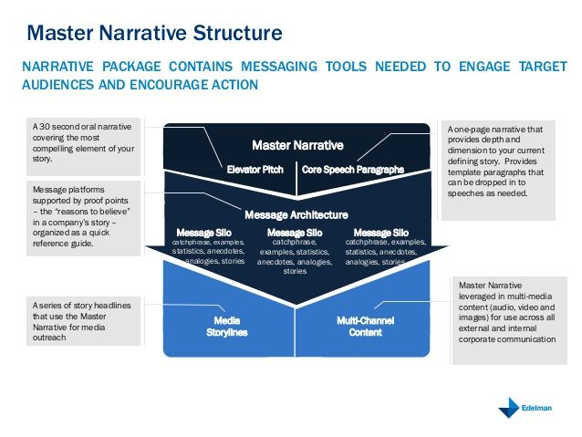 Master Narrative Structure Media Storylines Multi Channel Content