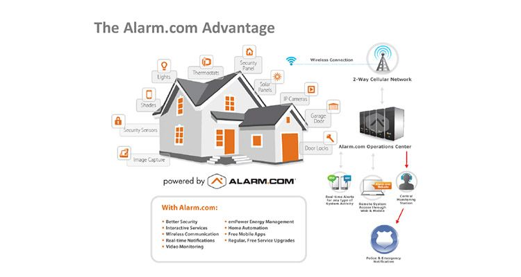 What To Do With My Existing Old Home Security System Alarm Systems For Home Home Security Home Security Tips
