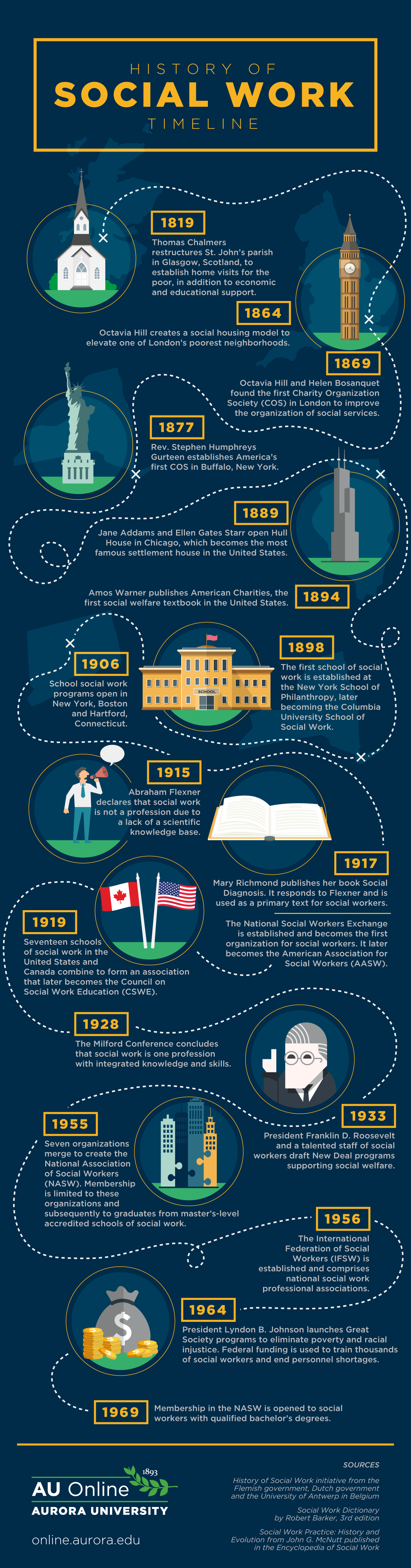 History Of Social Work Timeline #Infographic