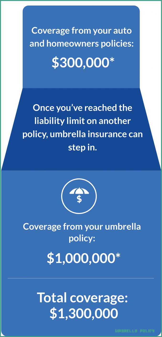 Five Secrets About Umbrella Policy That Has Never Been