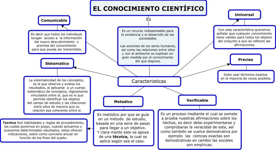 Conocimiento Cientifico Ciencia Y Conocimiento Cientificos Libros Universitarios