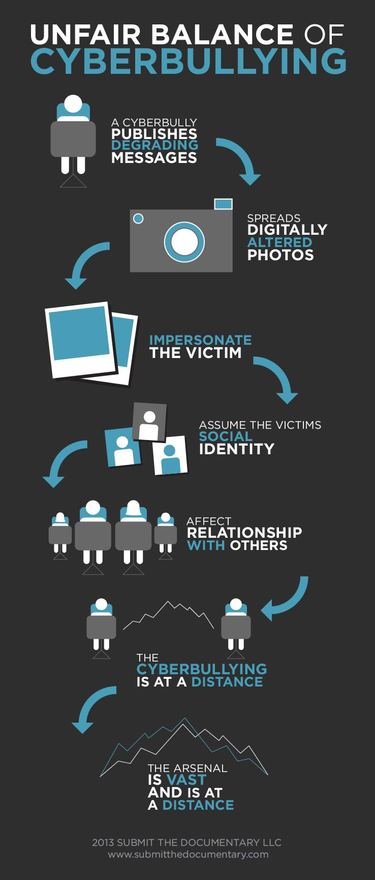 Cyberbullying Power Imbalance