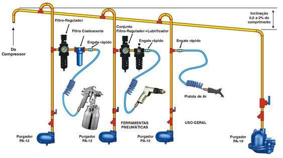 shop air compressor piping diagram bing images garage rh pinterest com Air Line Diagrams Air Separator Piping Diagram
