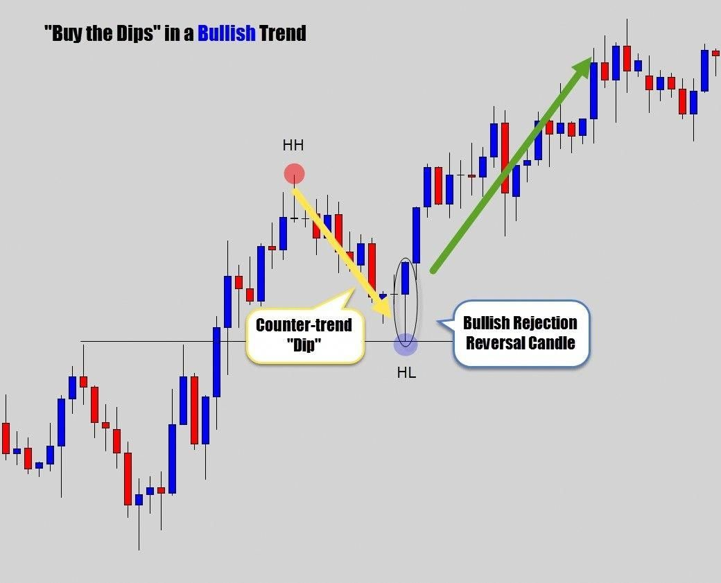 Simple And Smart Strategies For Foreign Exchange Trading Trading