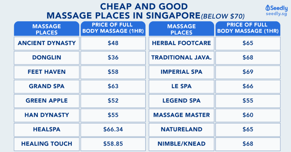 Ultimate Singaporeans Guide Best And Cheap Massage Places