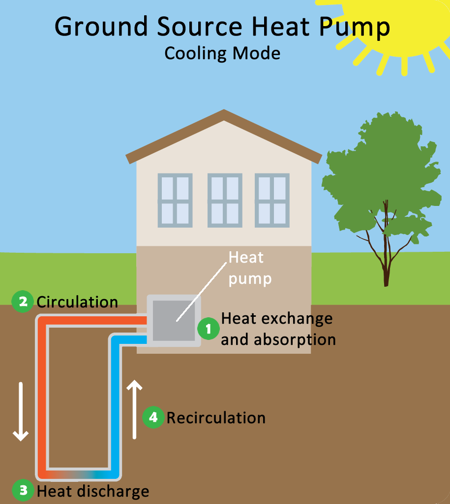 Pin By The Once Future Man On Building Surveying Heat Pump System Ground Source Heat Pump Heat Pump