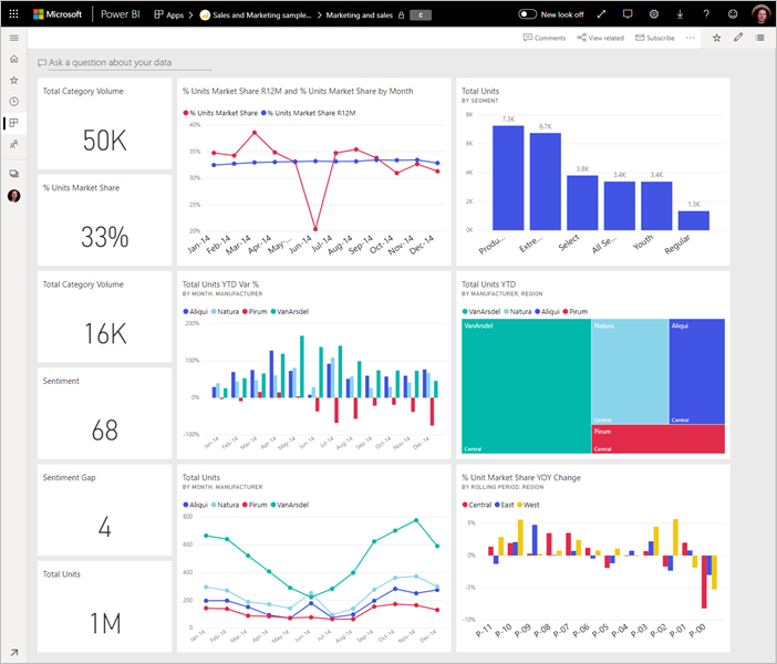 Tips For Designing A Great Power Bi Dashboard Power Bi Microsoft Docs Dashboard Design Analytics Design Kpi Dashboard Excel