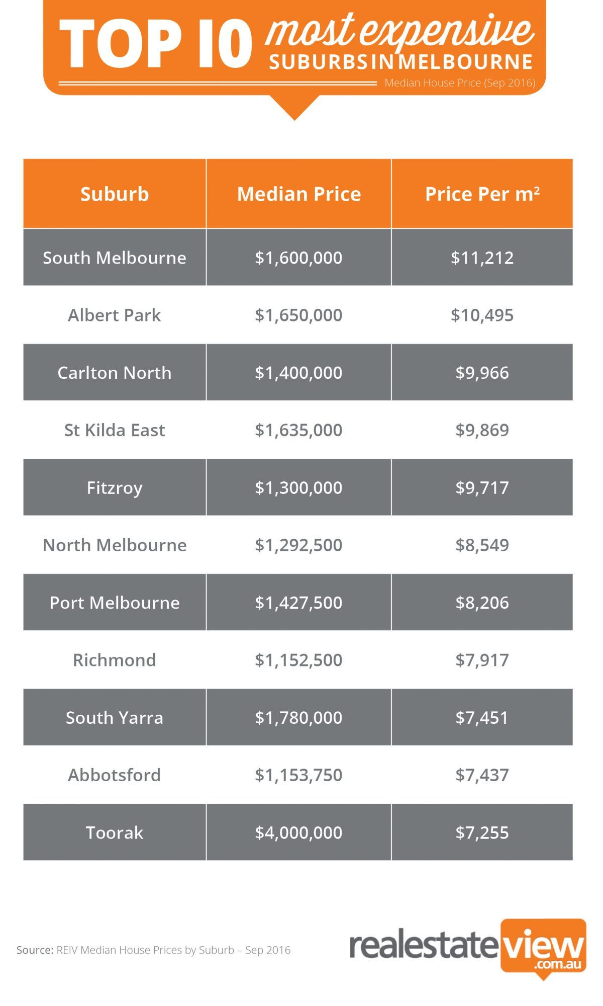 Every Metre Counts South Melbourne Is Our Most Expensive Suburb Suburbs Melbourne South Melbourne