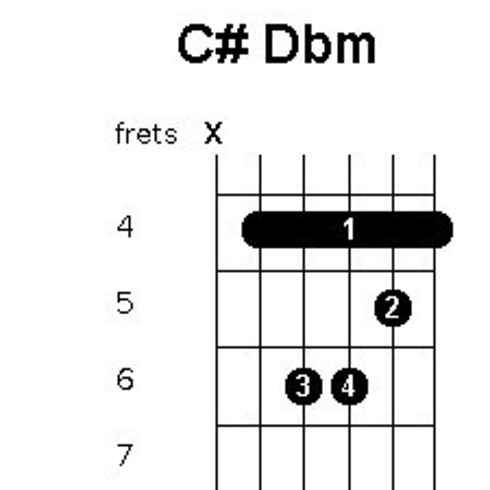 73 Songs You Can Play With The Same Four Chords | Doops | Pinterest ...