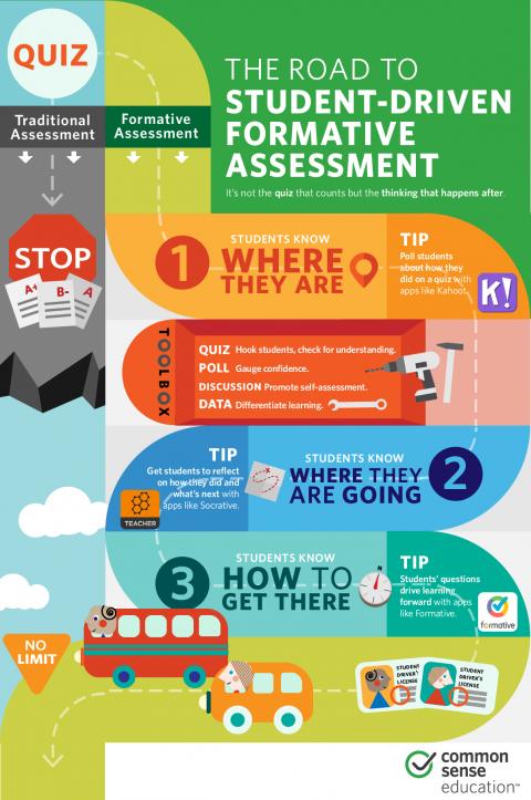 Make Formative Assessment More StudentCentered  Common Sense