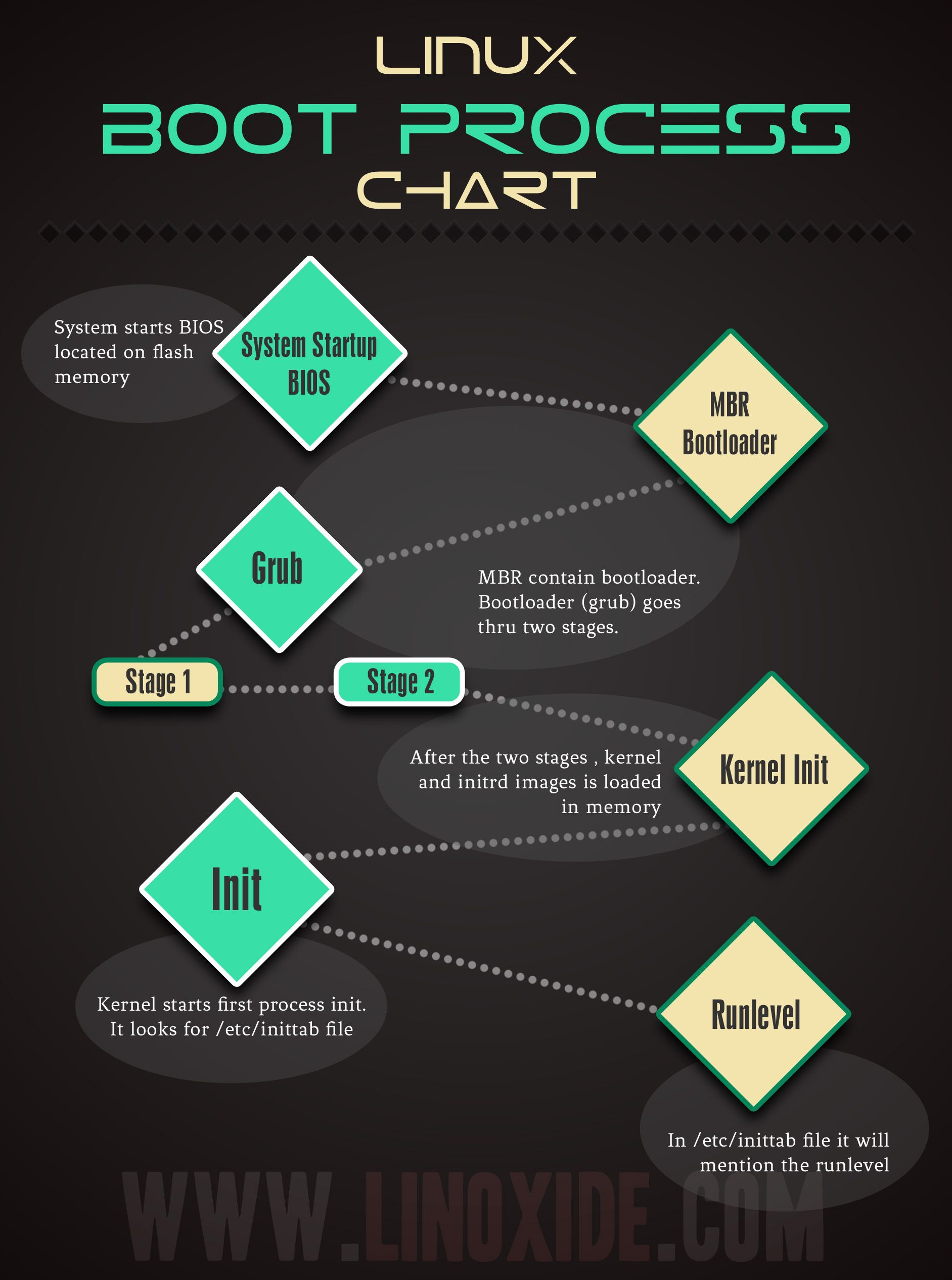 hight resolution of learn boot process of linux linux boot process chart expertslogin