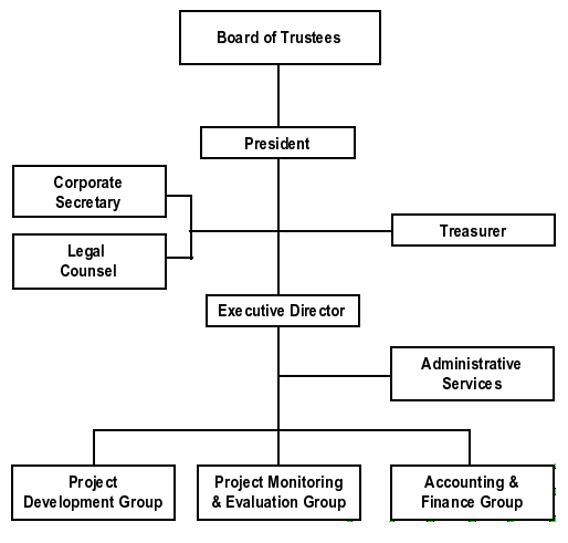Image Result For Organizational Chart Foundation Organizational Chart Administration Organizational