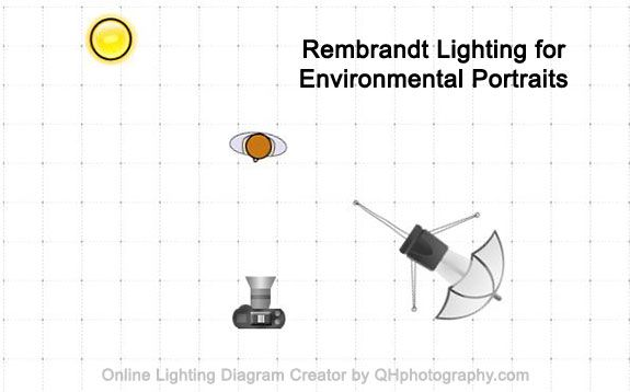 Rembrandt Lighting For Outside Light Photography Lighting Diagram Environmental Portraits