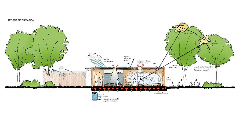 Nido d infanzia a guastalla mario cucinella architects for Arquitectura sustentable pdf