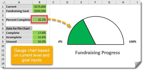 How To Create A Gauge Chart For Measuring Progress Against A