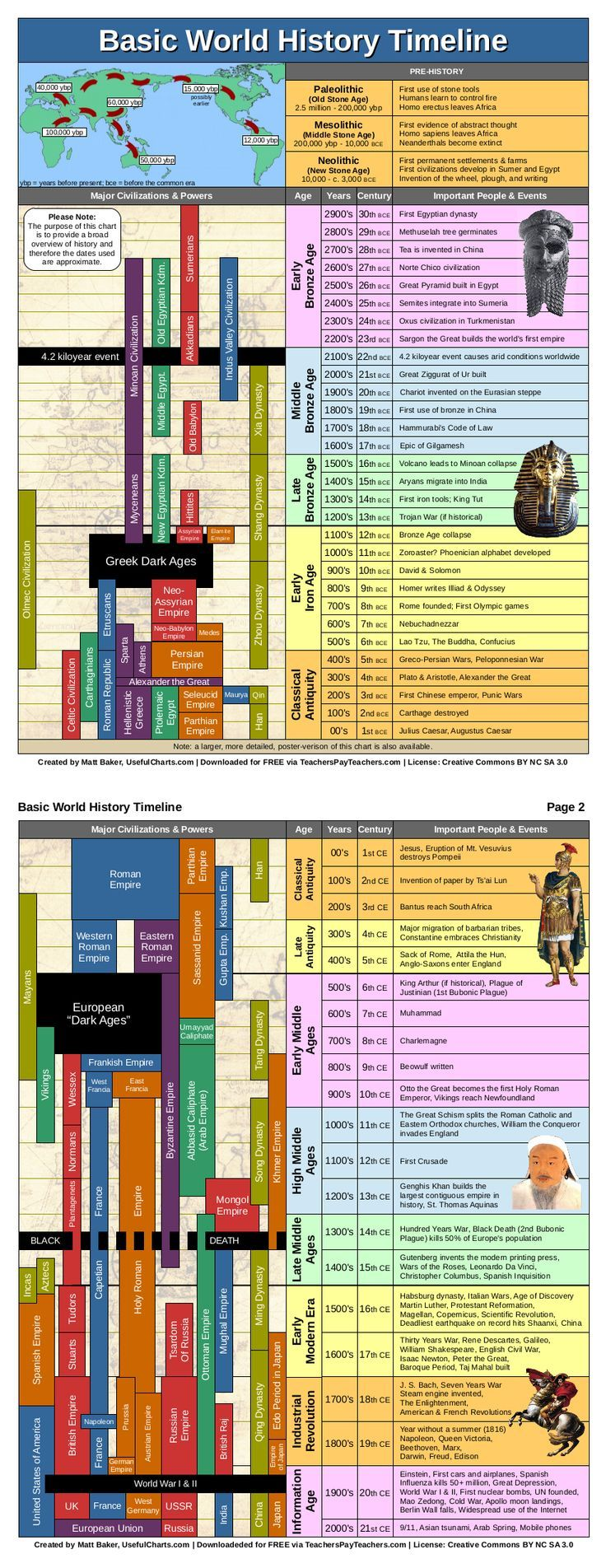 World History Timeline (PDF, 2 pages) | History timeline ...