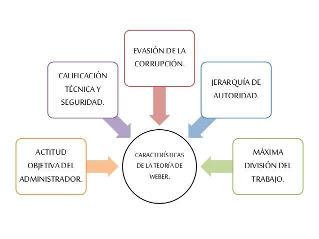 Max Weber 1864 Desarrollo La Teoría De La Administración