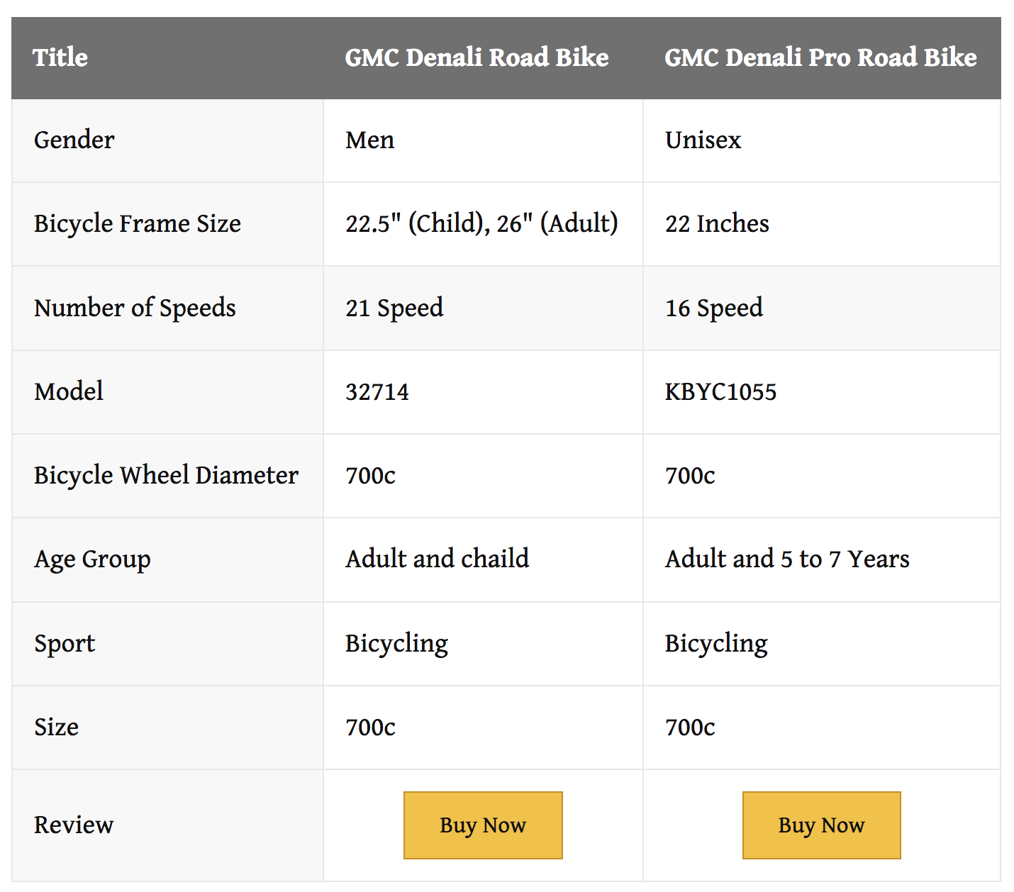 Gmc Denali Road Bike Vs Gmc Denali Pro Road Bike Which Should