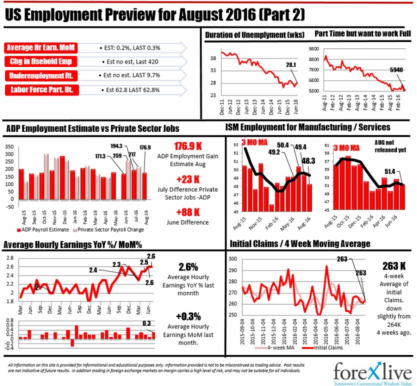 Infograph Trends In Us Employment Infographic Employment Employment Report
