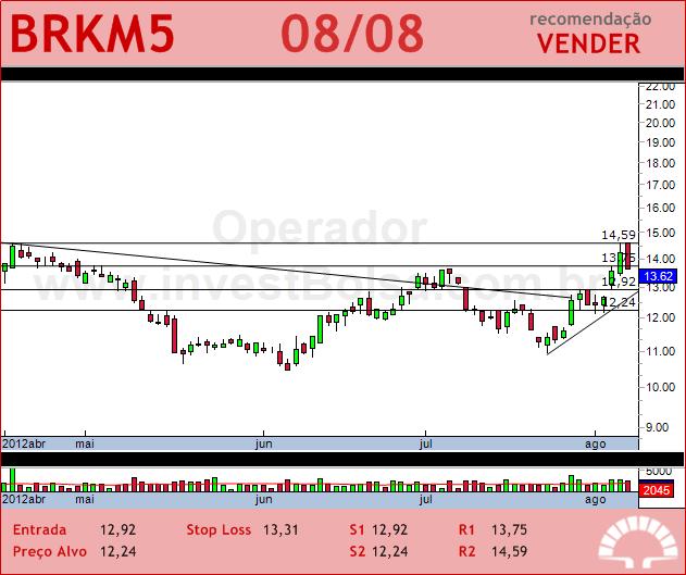 BRASKEM - BRKM5 - 08/08/2012 #BRKM5 #analises #bovespa