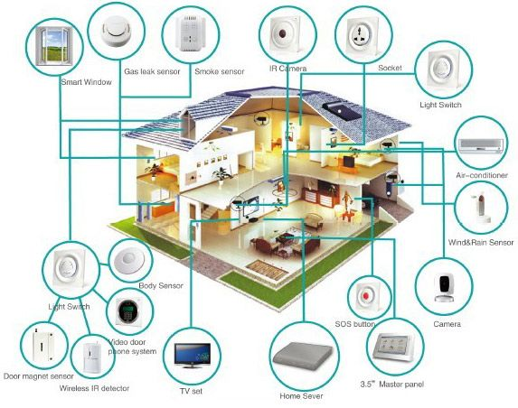 Smart Home Design Model Brilliant Review