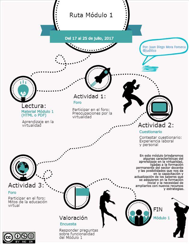 Infografía Ruta Módulo 1 Idp Cuestionarios Aprendizaje