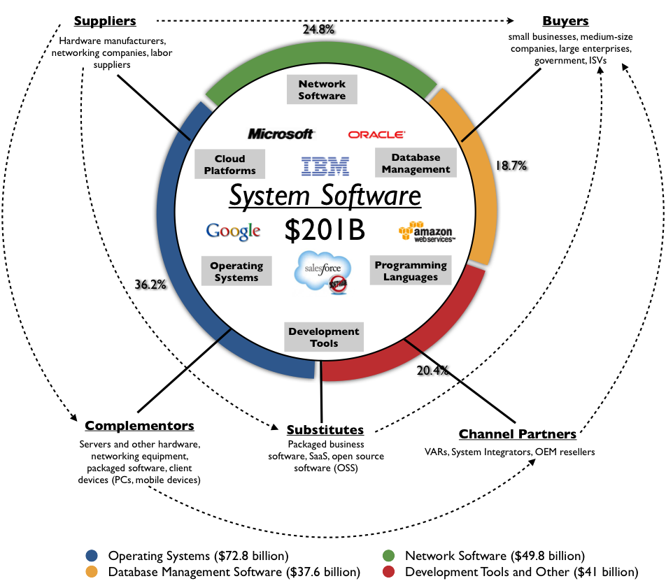 SYSTEM SOFTWARE Consists Of Programs That CONTROL THE