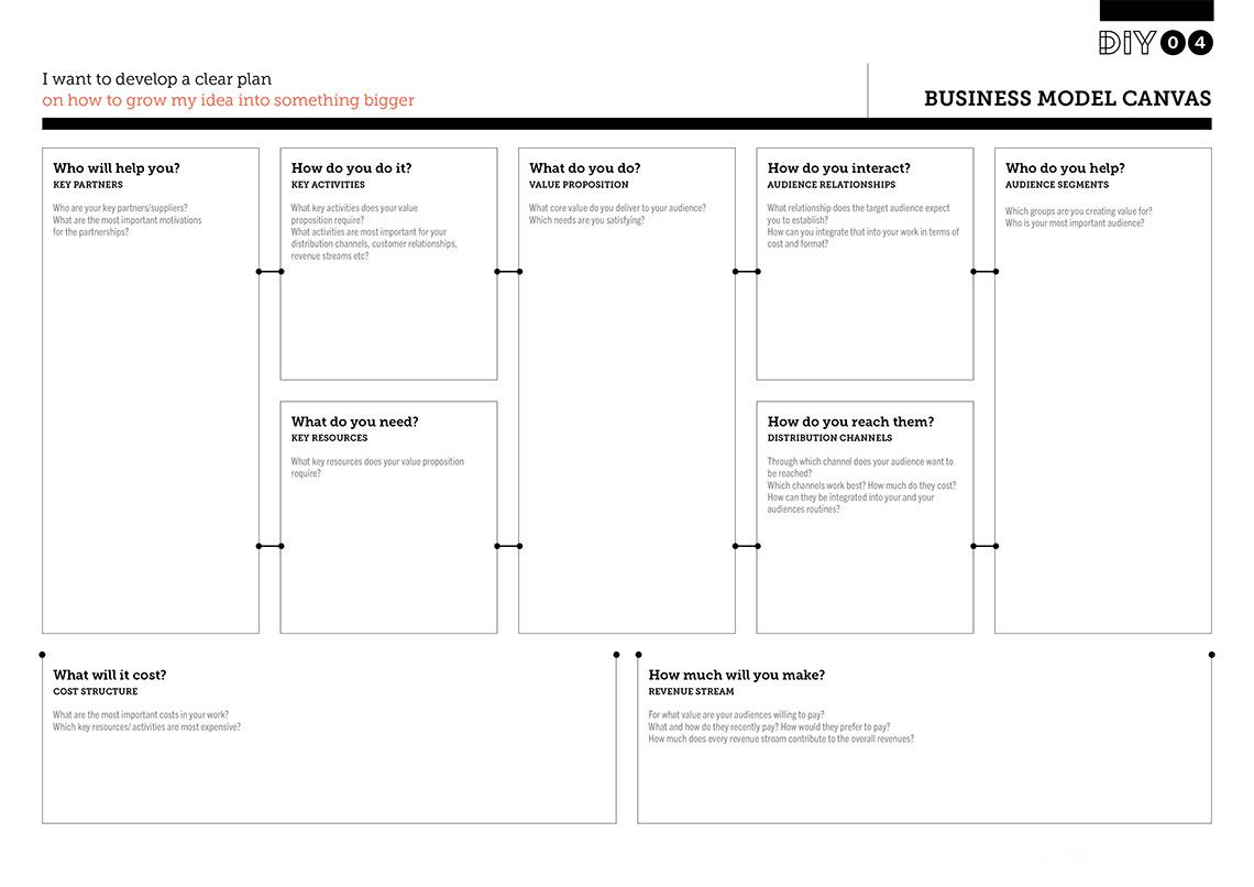 The Business Model Canvas is a one page overview that lays