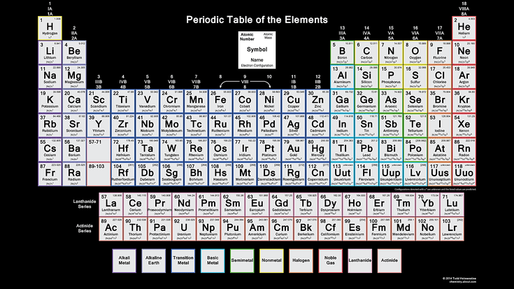 Did you know you can make the periodic table your wallpaper did you know you can make the periodic table your wallpaper urtaz Image collections