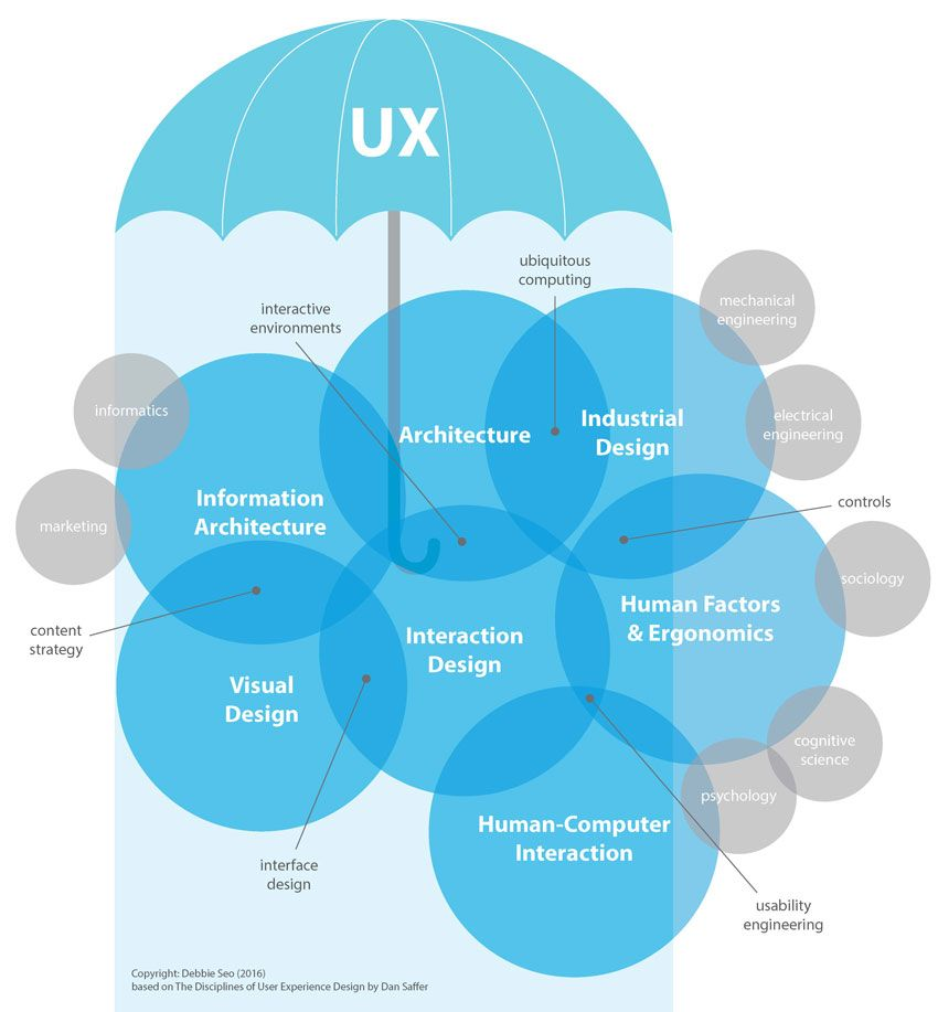 Ux in the context of industrial design nectar product for Industrial design product development