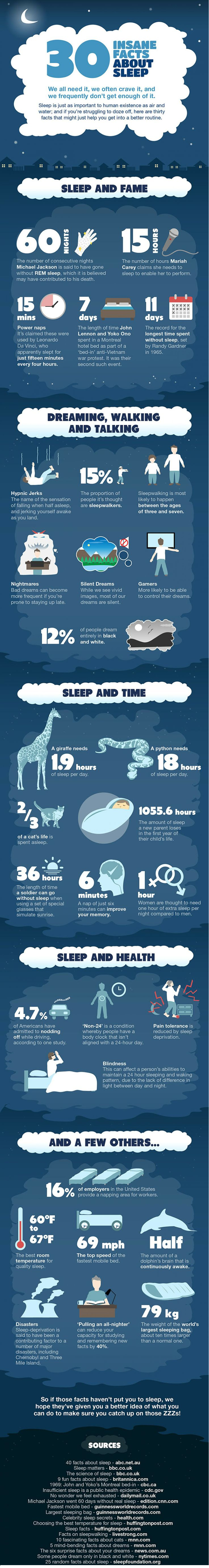 Insane facts about sleep