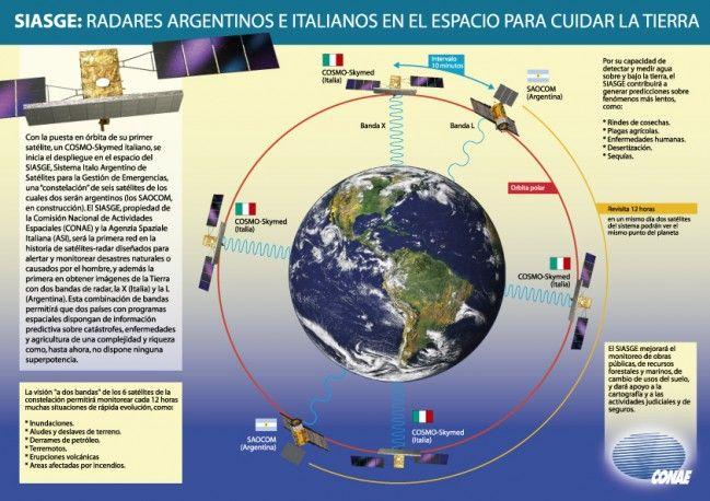 Infografía Radares Argentinos e Italianos en el espacio