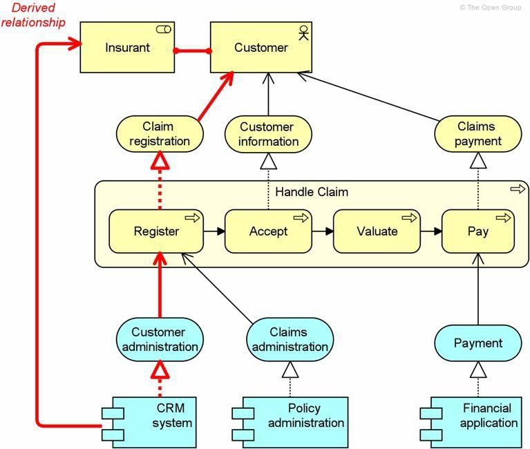 Gerelateerde afbeelding Enterprise architecture