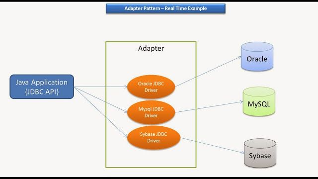 Adapter Design Pattern Real Time Example Jdbc Driver Design