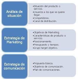 Pasos para hacer un plan de #marketing