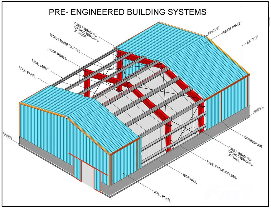 Warehouse diagram warehouse workshop pinterest for Pre engineered trusses
