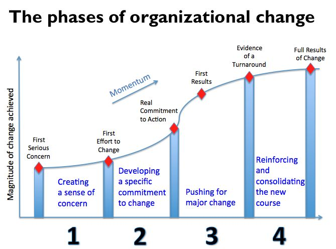 stages of the change transition curve This animated whiteboard explains the five stages that people go through during change this video is produced by pmsl and is copyright, not to be used for commercial use.