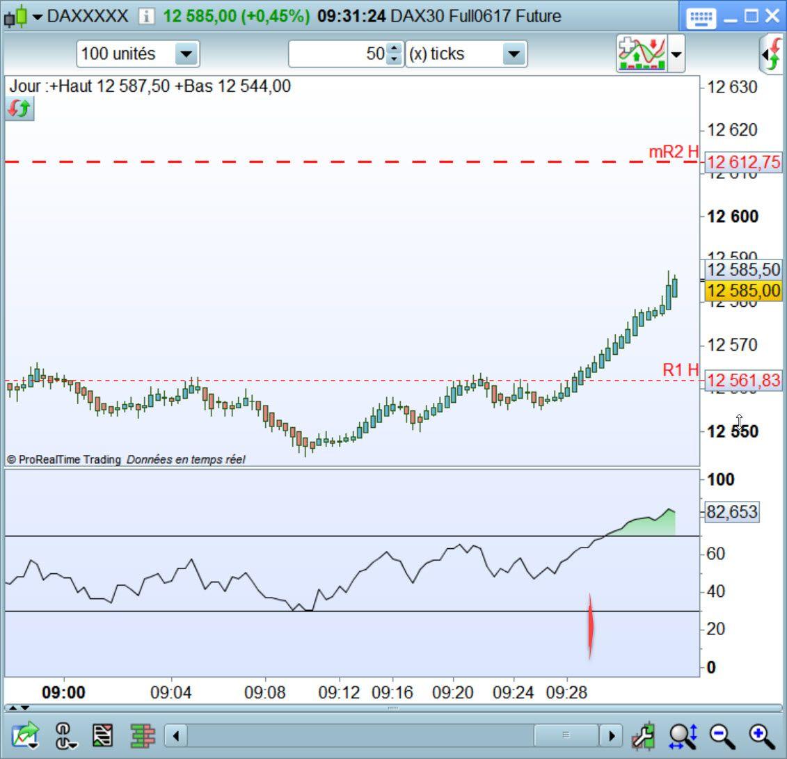 Forum Day Trading et Scalping - Page 6 https://www.andlil.com/forum/file-daytrading-et-scalping-du-jeudi-04-mai-t16460-50.html#p609848 break out annoncé en direct sur le #dax30 un grand classique