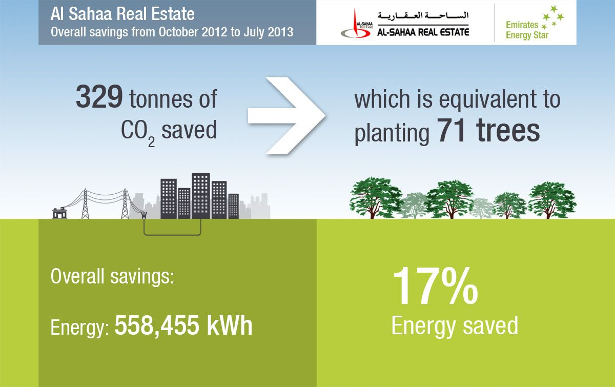 Al Sahaa Real Estate Overall savings from October 2012 to