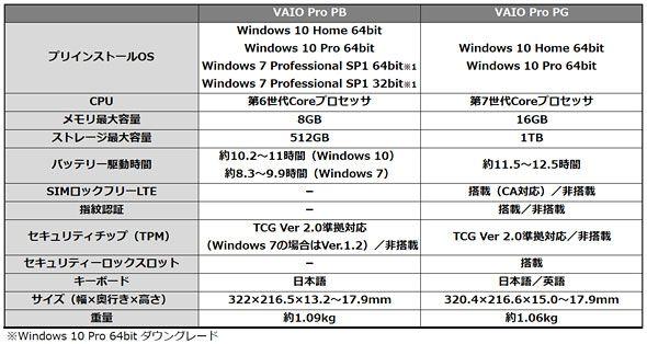 ��k������:_Windows7繧10繧ゆスソ縺医k蜊ウ謌ヲ蜉帙ョ13.3蝙九ヮ繝シ繝PC縲