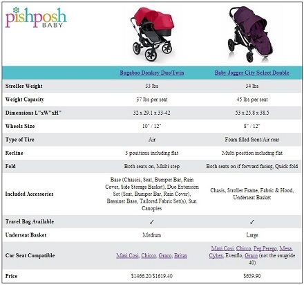 Bugaboo Donkey Duo Twin Vs Baby Jogger City Select Double