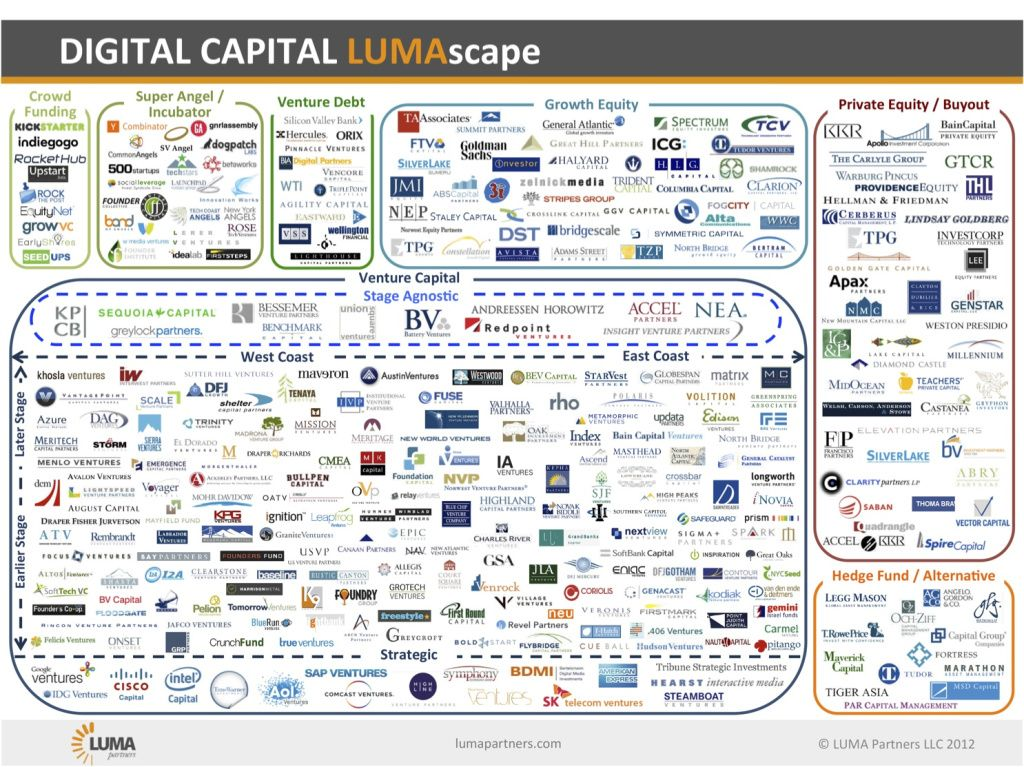Startup Tools (With images) Startup infographic