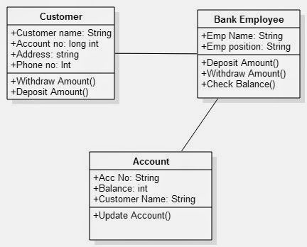 Class diagram for banking system uml diagram for banking system class diagram for banking system ccuart Images