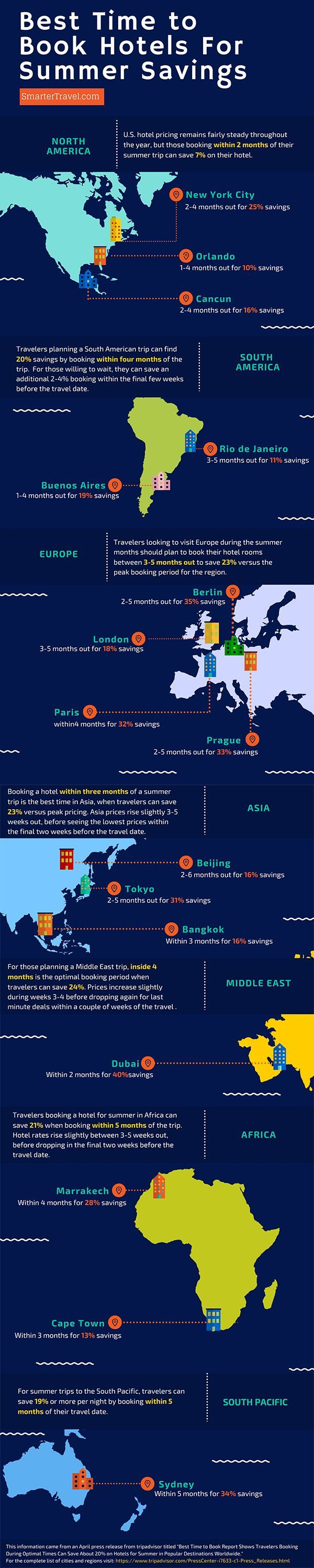 The Best Time To Book Hotels For Summer Savings Infographic Rock Paper Scissors Selling House Home Selling Tips